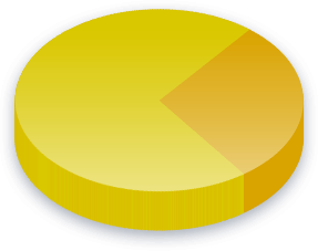 Flaggbrenning Poll Results for Høyre