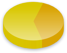 Kampanjemidler Poll Results for Arbeiderpartiet