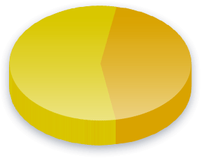 Kriminelle politikere Poll Results for Høyre