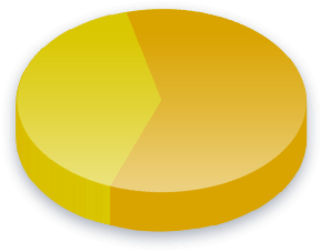 Stemmerett for kriminelle Poll Results for Fremskrittspartiet velgere