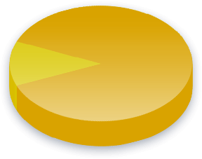 Dødsstraff Poll Results for Arbeiderpartiet