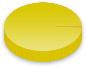Tollsatser Poll Results for Høyre
